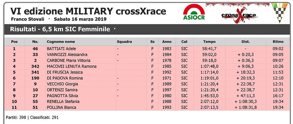 VI edizione MILITARY crossXrace - Wiclax - Risultati - 6,5 km SI