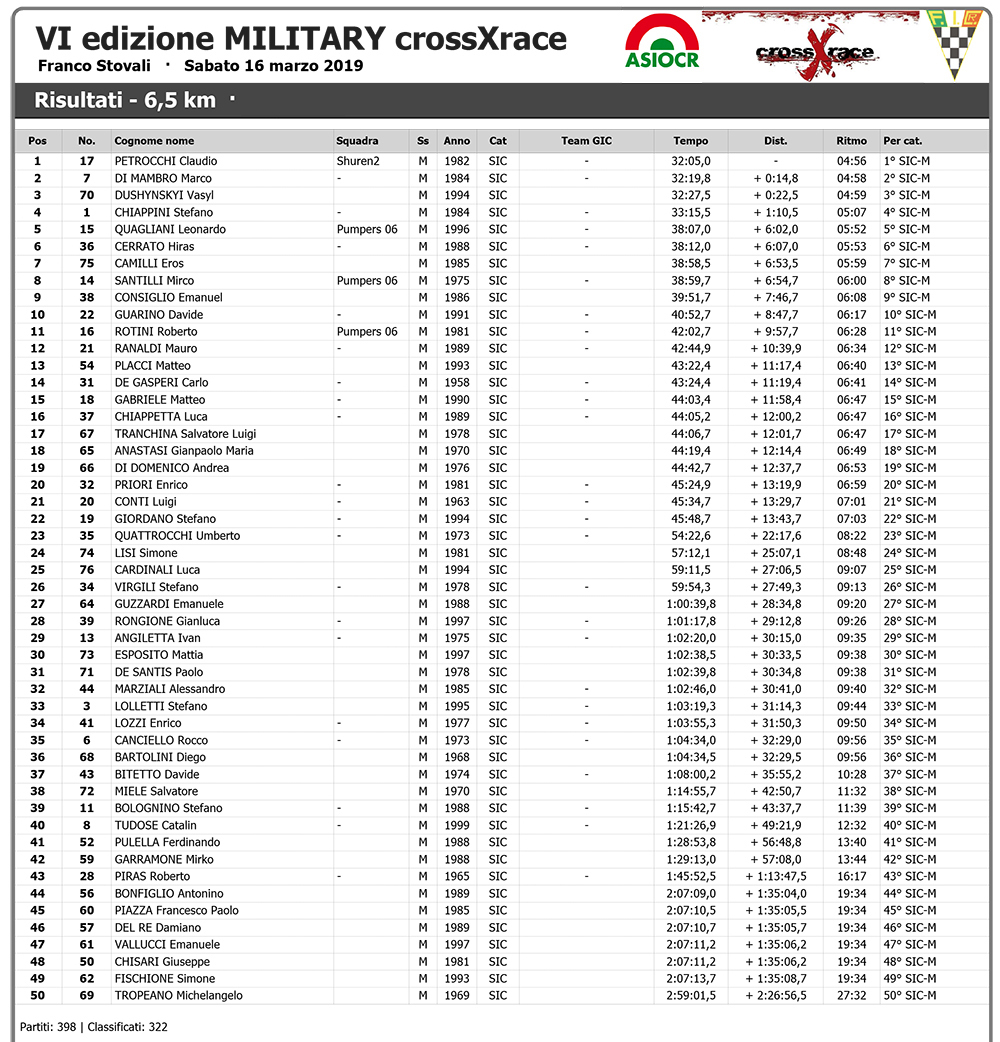 VI edizione MILITARY crossXrace - Wiclax - Risultati - 6,5 km