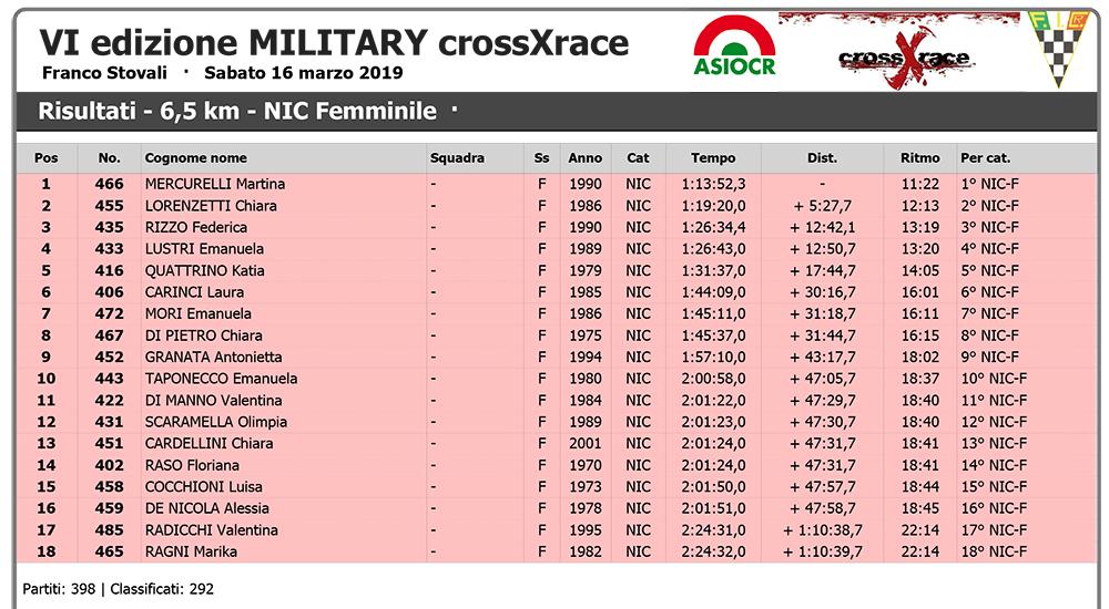 VI edizione MILITARY crossXrace - Wiclax - Risultati - 6,5 km -